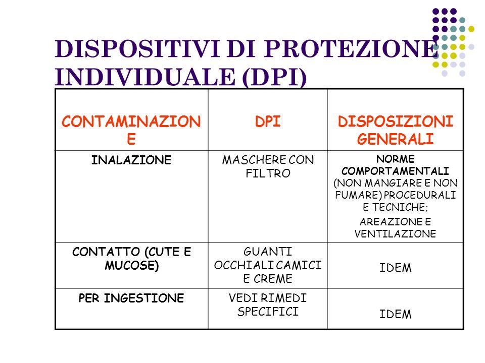 DISPOSITIVI DI PROTEZIONE INDIVIDUALE (DPI) CONTAMINAZION E DPIDISPOSIZIONI GENERALI INALAZIONEMASCHERE CON FILTRO NORME COMPORTAMENTALI (NON MANGIARE