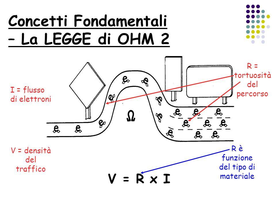 Concetti Fondamentali – La LEGGE di OHM 2 V = R x I I = flusso di elettroni R = tortuosità del percorso V = densità del traffico R è funzione del tipo