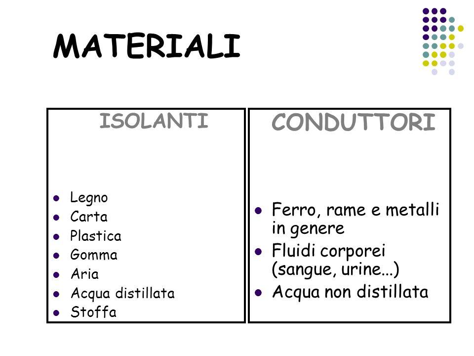 MATERIALI ISOLANTI Legno Carta Plastica Gomma Aria Acqua distillata Stoffa CONDUTTORI Ferro, rame e metalli in genere Fluidi corporei (sangue, urine..