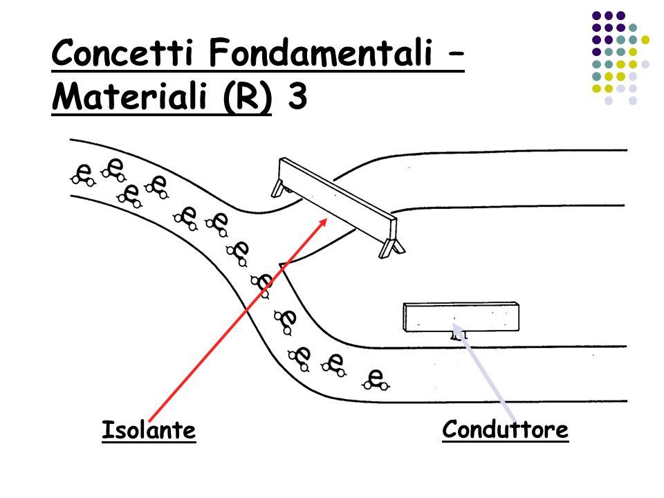 Concetti Fondamentali – Materiali (R) 3 Isolante Conduttore
