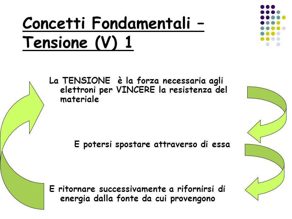 Concetti Fondamentali – Tensione (V) 1 La TENSIONE è la forza necessaria agli elettroni per VINCERE la resistenza del materiale E potersi spostare att