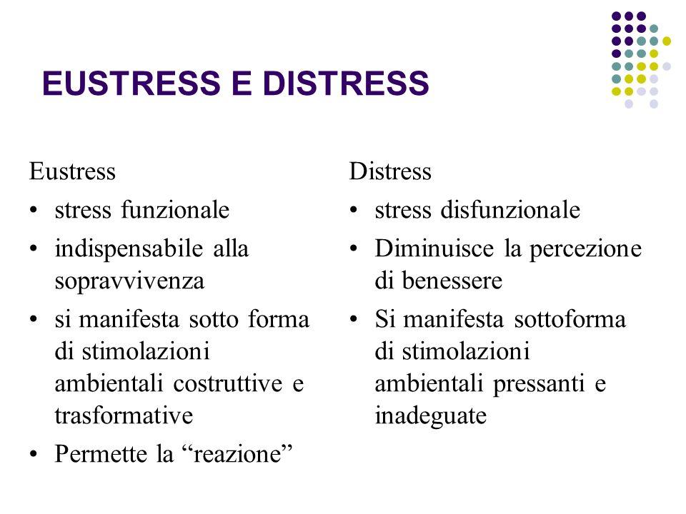 EUSTRESS E DISTRESS Eustress stress funzionale indispensabile alla sopravvivenza si manifesta sotto forma di stimolazioni ambientali costruttive e tra