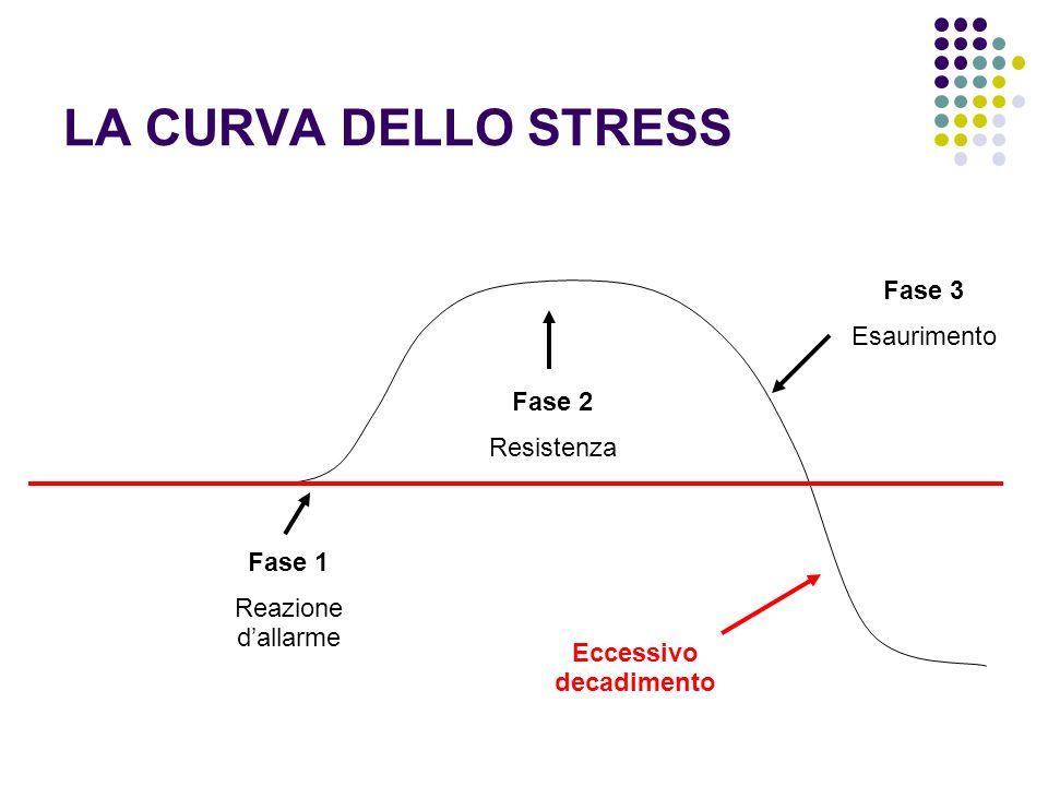LA CURVA DELLO STRESS Fase 1 Reazione dallarme Fase 2 Resistenza Fase 3 Esaurimento Eccessivo decadimento