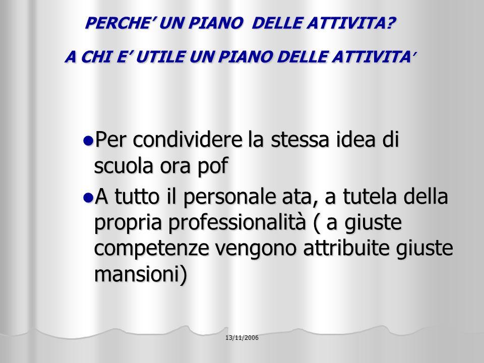13/11/2006 COME SI COSTRUISCE UN PIANO ATTIVITA non esiste una piano uguale ad un altro non esiste una piano uguale ad un altro ogni istituto è una realtà unica