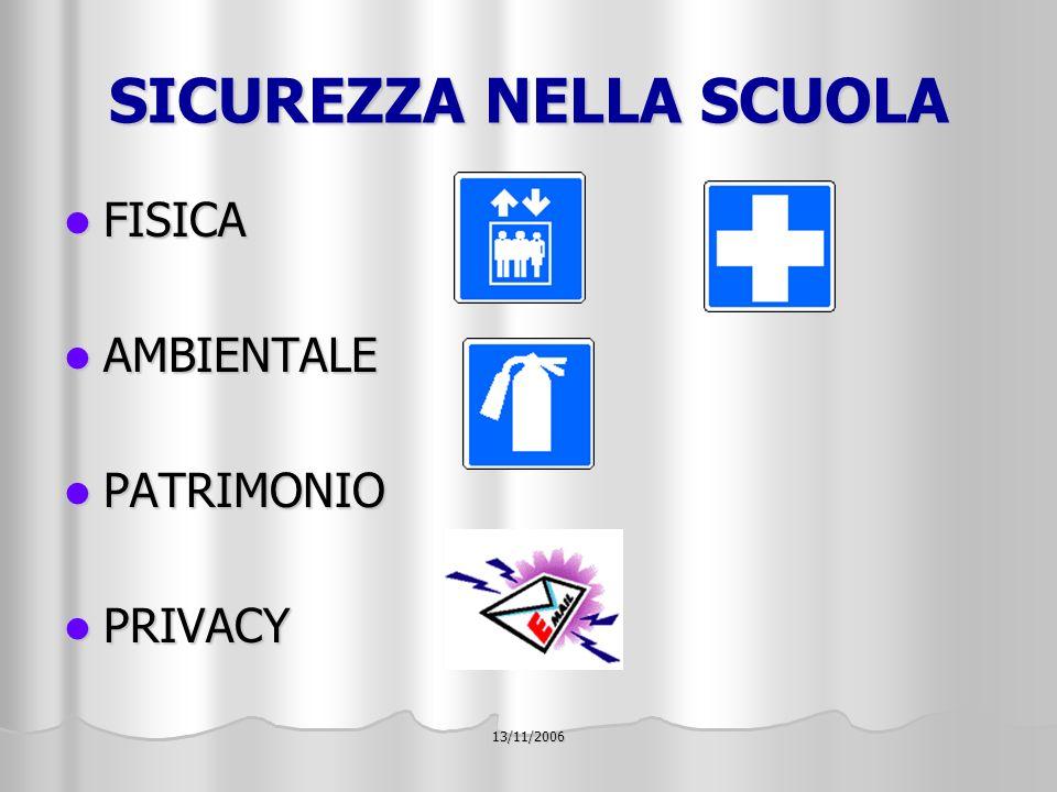 13/11/2006 SICUREZZA NELLA SCUOLA FISICA FISICA AMBIENTALE AMBIENTALE PATRIMONIO PATRIMONIO PRIVACY PRIVACY