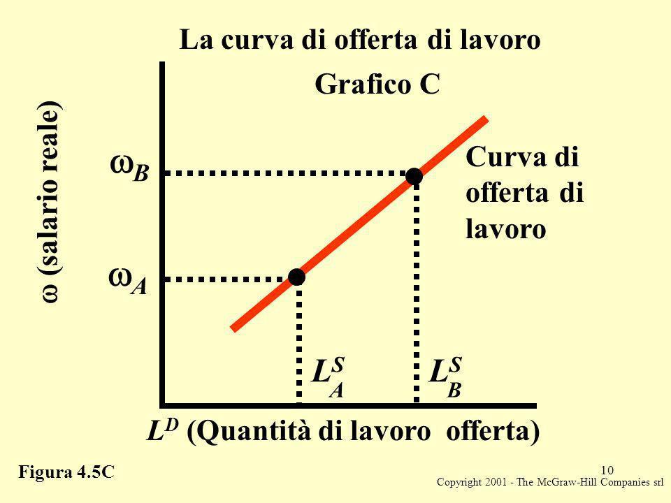 Copyright 2001 - The McGraw-Hill Companies srl 10 LSLS B L D (Quantità di lavoro offerta) Grafico C (salario reale) LSLS A Curva di offerta di lavoro Figura 4.5C La curva di offerta di lavoro B A