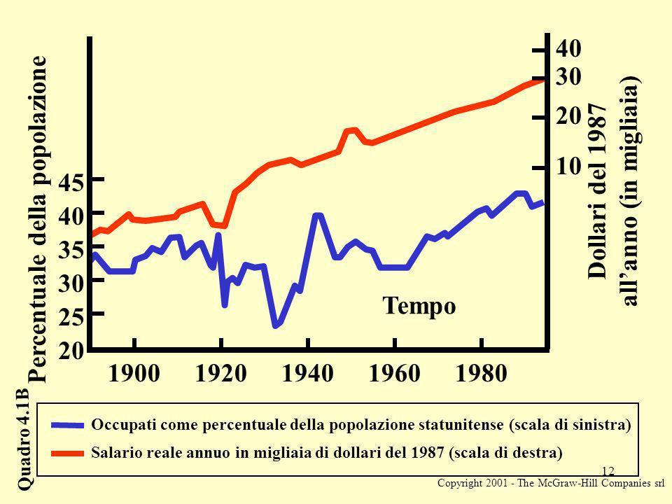 Copyright 2001 - The McGraw-Hill Companies srl 12 Occupati come percentuale della popolazione statunitense (scala di sinistra) Salario reale annuo in migliaia di dollari del 1987 (scala di destra) 19001920194019601980 Tempo Percentuale della popolazione Dollari del 1987 allanno (in migliaia) 30 10 20 25 35 40 45 20 30 40 Quadro 4.1B