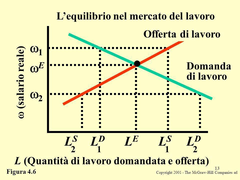 Copyright 2001 - The McGraw-Hill Companies srl 13 Figura 4.6 Lequilibrio nel mercato del lavoro (salario reale) L (Quantità di lavoro domandata e offe