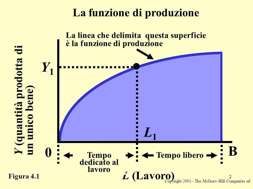 Copyright 2001 - The McGraw-Hill Companies srl 2 La funzione di produzione Y (quantità prodotta di un unico bene) L (Lavoro) Y1Y1 0 L1L1 B Tempo dedicato al lavoro Tempo libero La linea che delimita questa superficie è la funzione di produzione Figura 4.1