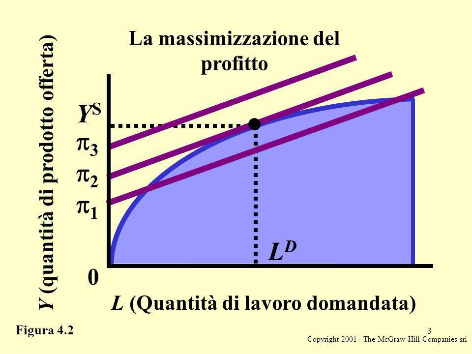 Copyright 2001 - The McGraw-Hill Companies srl 3 La massimizzazione del profitto Y (quantità di prodotto offerta) L (Quantità di lavoro domandata) YSYS 0 LDLD 1 2 3 Figura 4.2