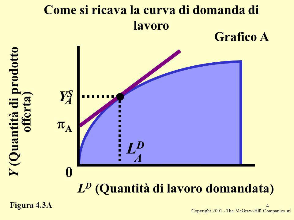 Copyright 2001 - The McGraw-Hill Companies srl 4 Y (Quantità di prodotto offerta) L D (Quantità di lavoro domandata) 0 A YSYS A LDLD A Grafico A Figura 4.3A Come si ricava la curva di domanda di lavoro