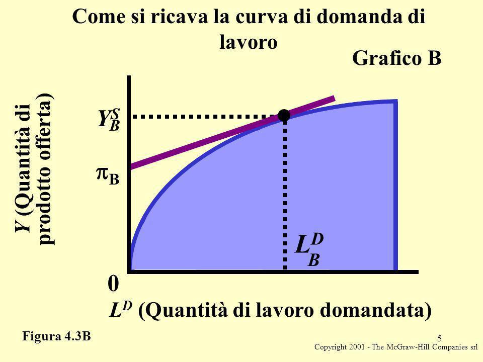 Copyright 2001 - The McGraw-Hill Companies srl 5 Y (Quantità di prodotto offerta) L D (Quantità di lavoro domandata) 0 B YSYS B LDLD B Grafico B Figura 4.3B Come si ricava la curva di domanda di lavoro