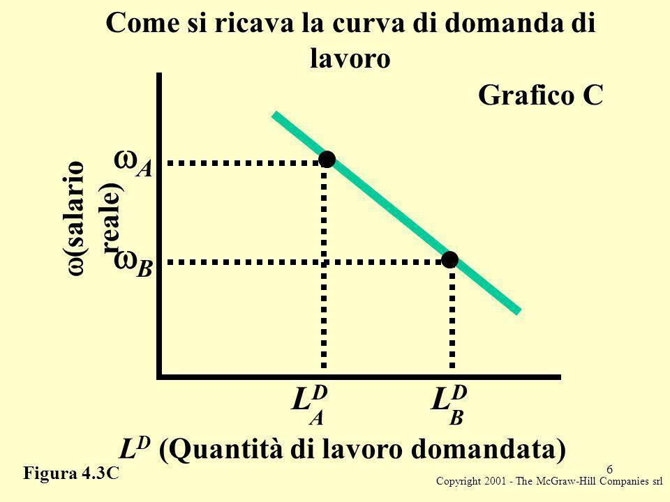 Copyright 2001 - The McGraw-Hill Companies srl 6 (salario reale) L D (Quantità di lavoro domandata) LDLD B LDLD A Grafico C Figura 4.3C B A Come si ricava la curva di domanda di lavoro