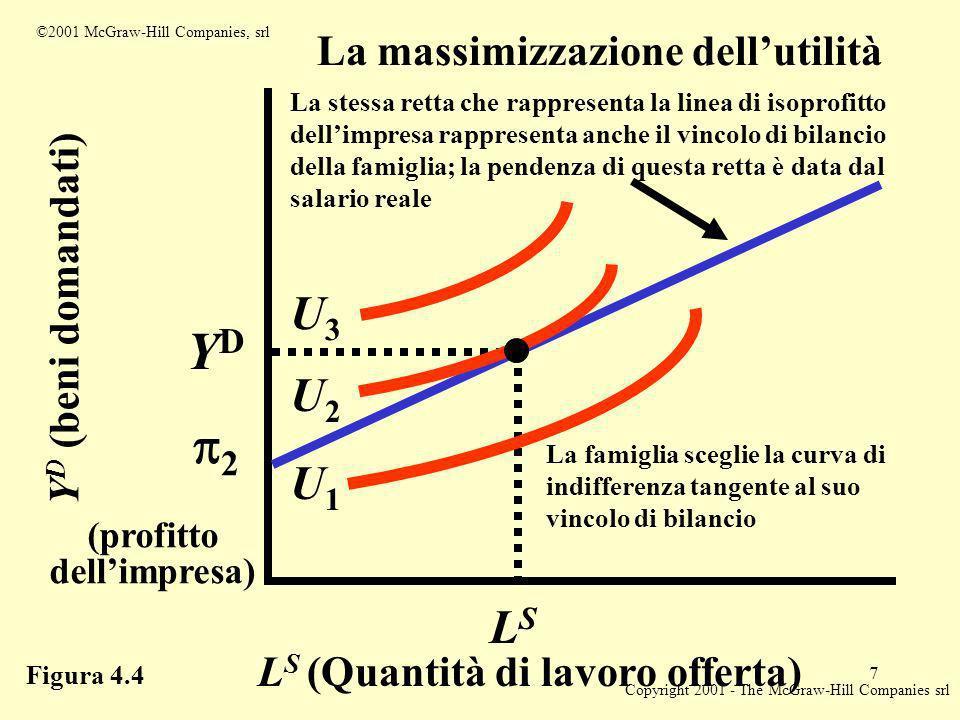 Copyright 2001 - The McGraw-Hill Companies srl 7 2 Y D (beni domandati) (profitto dellimpresa) YDYD La stessa retta che rappresenta la linea di isoprofitto dellimpresa rappresenta anche il vincolo di bilancio della famiglia; la pendenza di questa retta è data dal salario reale La famiglia sceglie la curva di indifferenza tangente al suo vincolo di bilancio LSLS L S (Quantità di lavoro offerta) La massimizzazione dellutilità U3U3 U2U2 U1U1 Figura 4.4 ©2001 McGraw-Hill Companies, srl