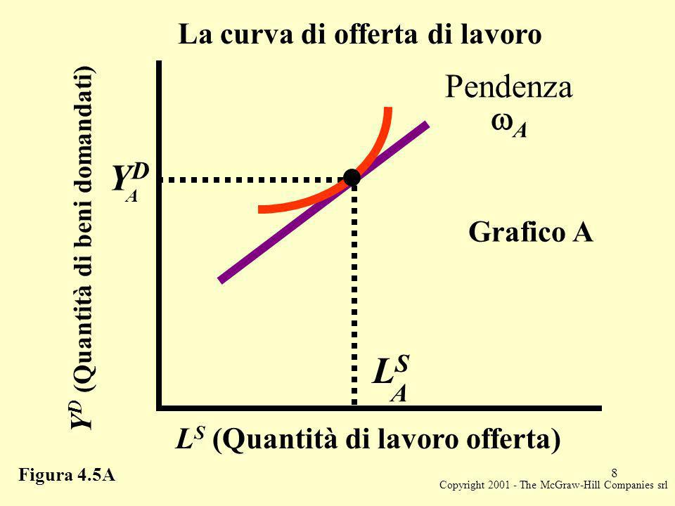 Copyright 2001 - The McGraw-Hill Companies srl 8 Y D (Quantità di beni domandati) YDYD A LSLS A L S (Quantità di lavoro offerta) La curva di offerta di lavoro Grafico A Figura 4.5A Pendenza A