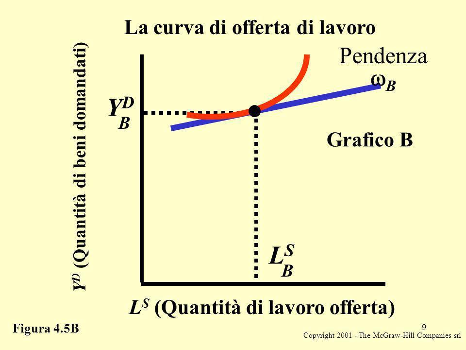 Copyright 2001 - The McGraw-Hill Companies srl 9 Y D (Quantità di beni domandati) YDYD B LSLS B L S (Quantità di lavoro offerta) Grafico B Figura 4.5B La curva di offerta di lavoro Pendenza B