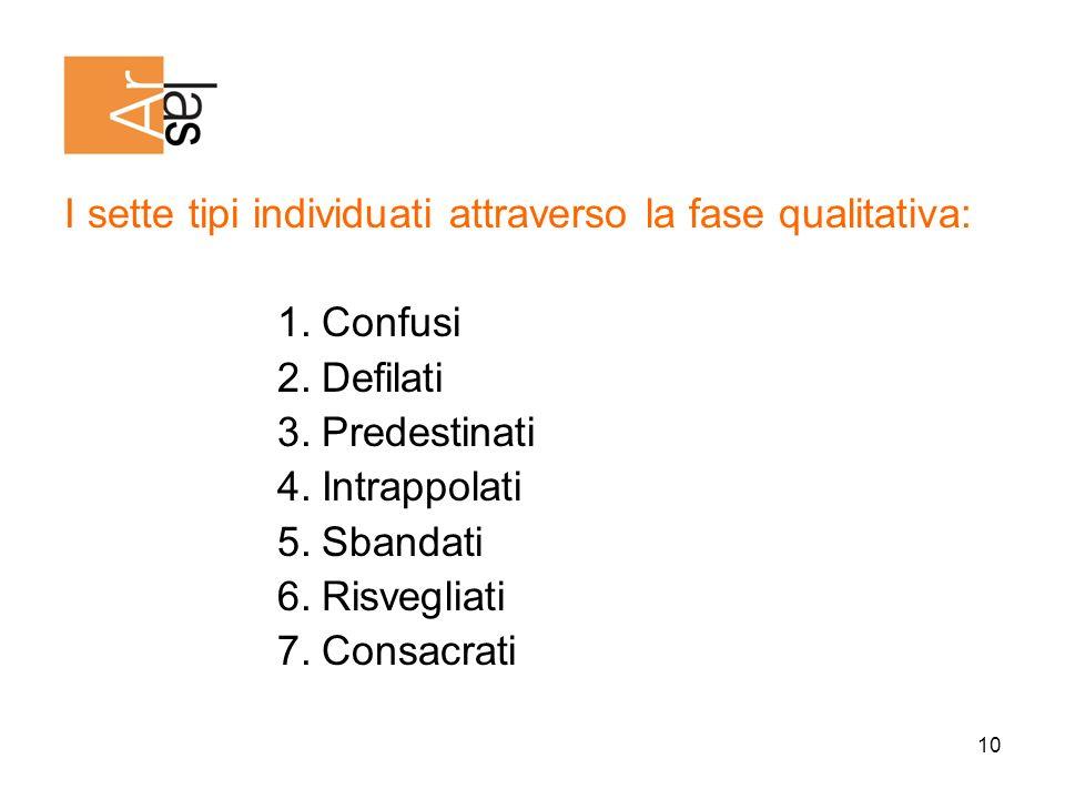 10 I sette tipi individuati attraverso la fase qualitativa: 1.Confusi 2.Defilati 3.Predestinati 4.Intrappolati 5.Sbandati 6.Risvegliati 7.Consacrati