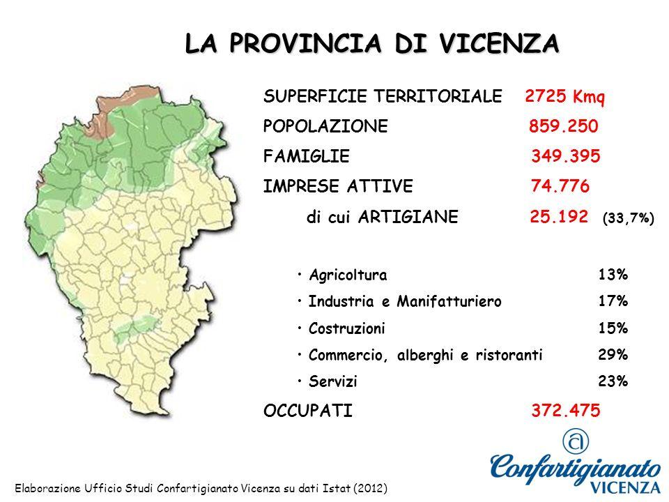 SUPERFICIE TERRITORIALE 2725 Kmq POPOLAZIONE 859.250 FAMIGLIE349.395 IMPRESE ATTIVE74.776 di cui ARTIGIANE 25.192 (33,7%) Agricoltura13% Industria e Manifatturiero17% Costruzioni15% Commercio, alberghi e ristoranti 29% Servizi23% OCCUPATI372.475 LA PROVINCIA DI VICENZA Elaborazione Ufficio Studi Confartigianato Vicenza su dati Istat (2012)