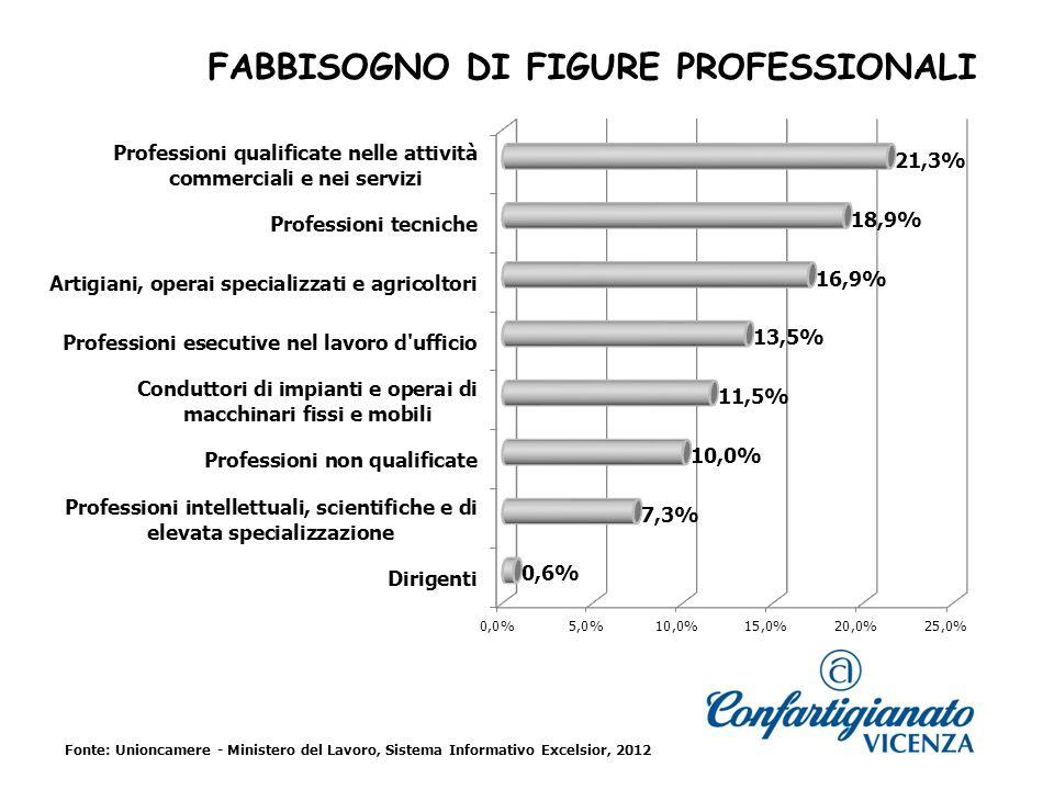 FABBISOGNO DI FIGURE PROFESSIONALI Fonte: Unioncamere - Ministero del Lavoro, Sistema Informativo Excelsior, 2012