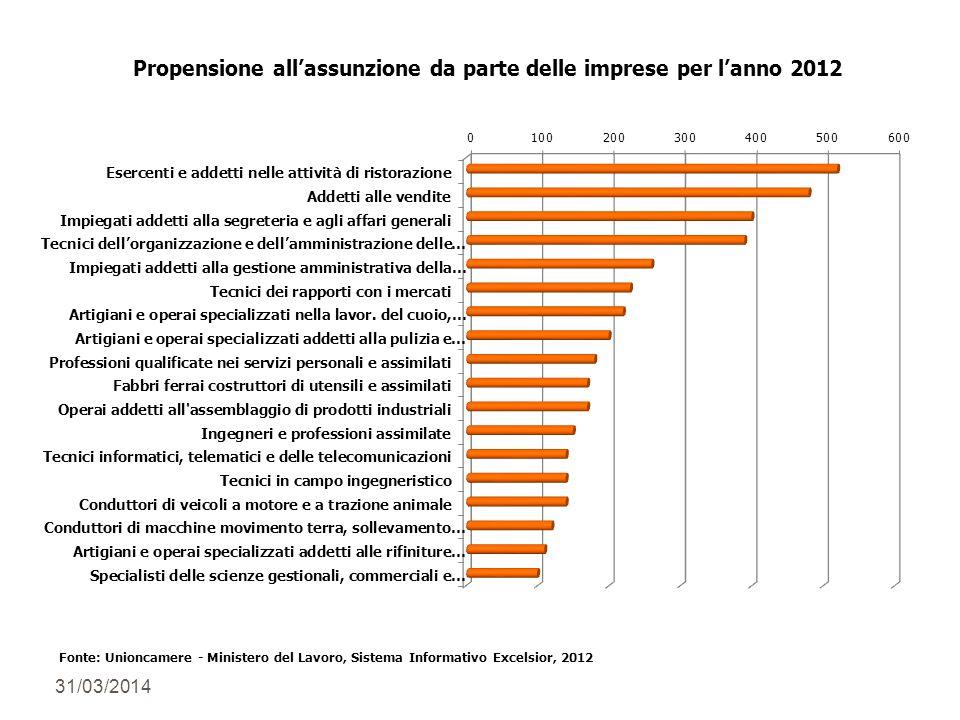31/03/2014 Fonte: Unioncamere - Ministero del Lavoro, Sistema Informativo Excelsior, 2012 Propensione allassunzione da parte delle imprese per lanno 2012
