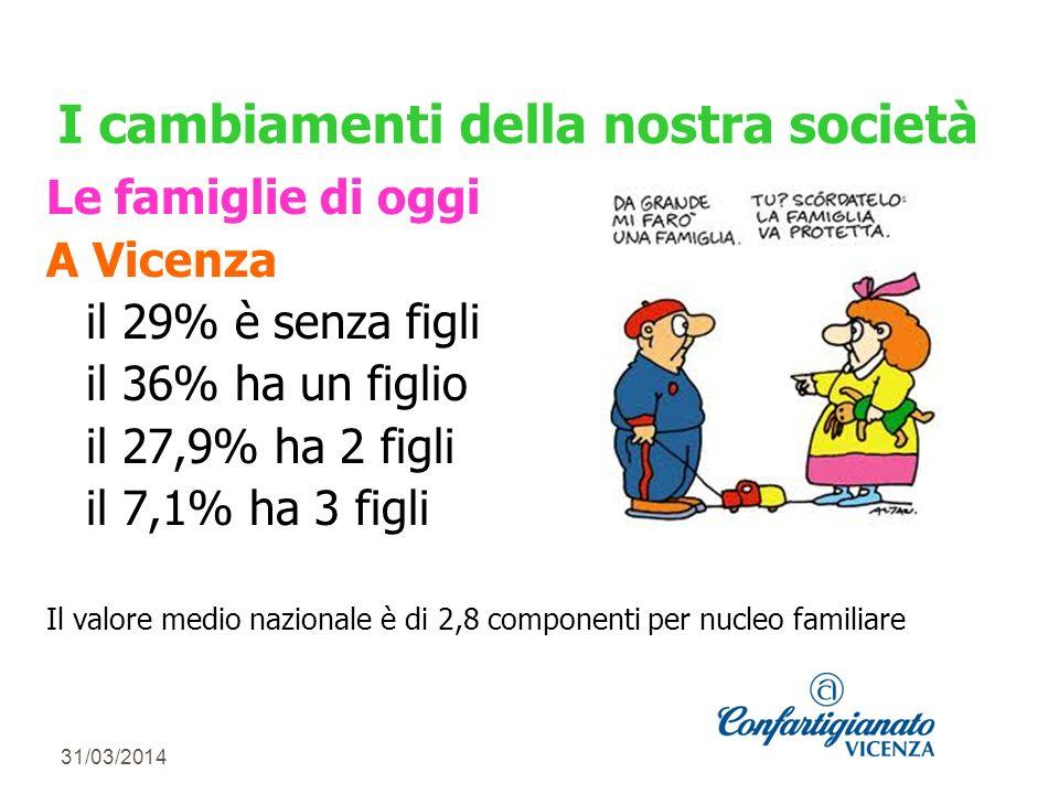 31/03/2014 I cambiamenti della nostra società Le famiglie di oggi A Vicenza il 29% è senza figli il 36% ha un figlio il 27,9% ha 2 figli il 7,1% ha 3 figli Il valore medio nazionale è di 2,8 componenti per nucleo familiare