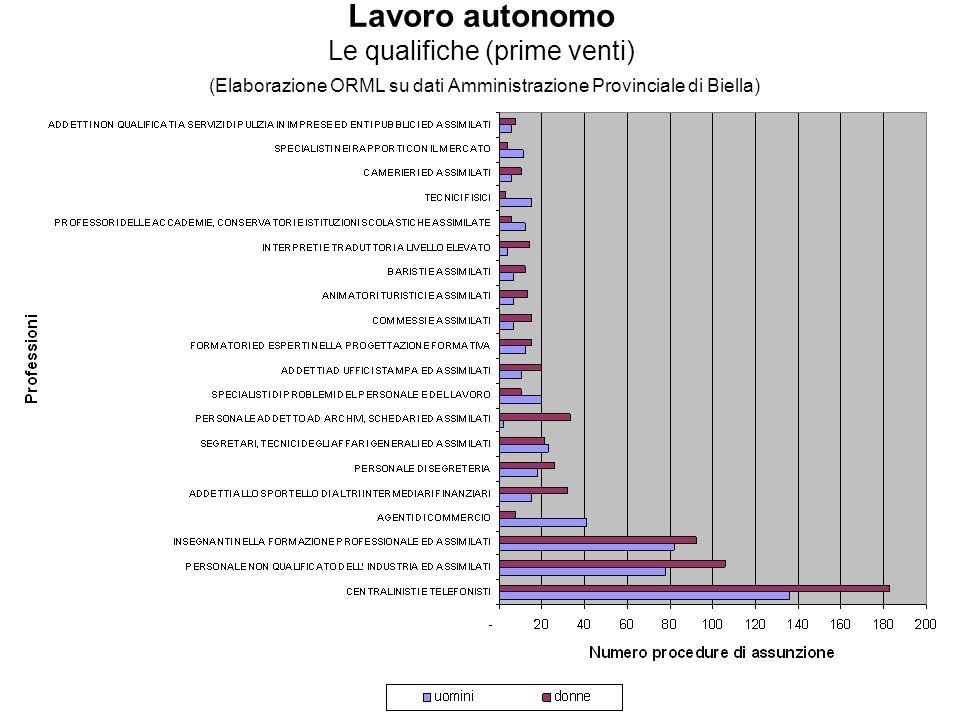 Lavoro autonomo Le qualifiche (prime venti) (Elaborazione ORML su dati Amministrazione Provinciale di Biella)