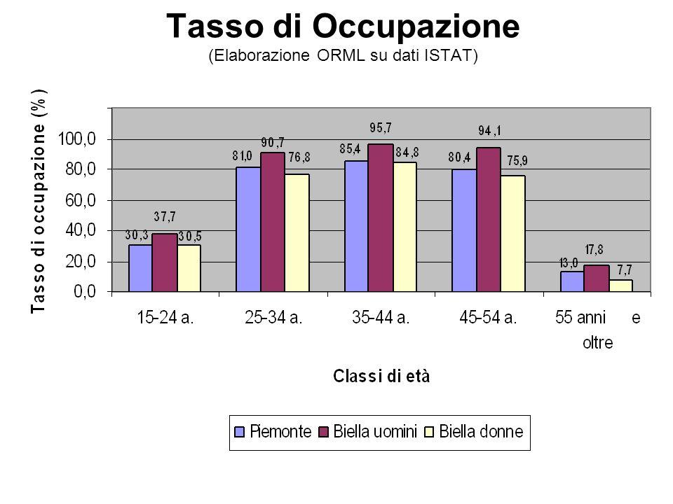 Tasso di Occupazione (Elaborazione ORML su dati ISTAT)