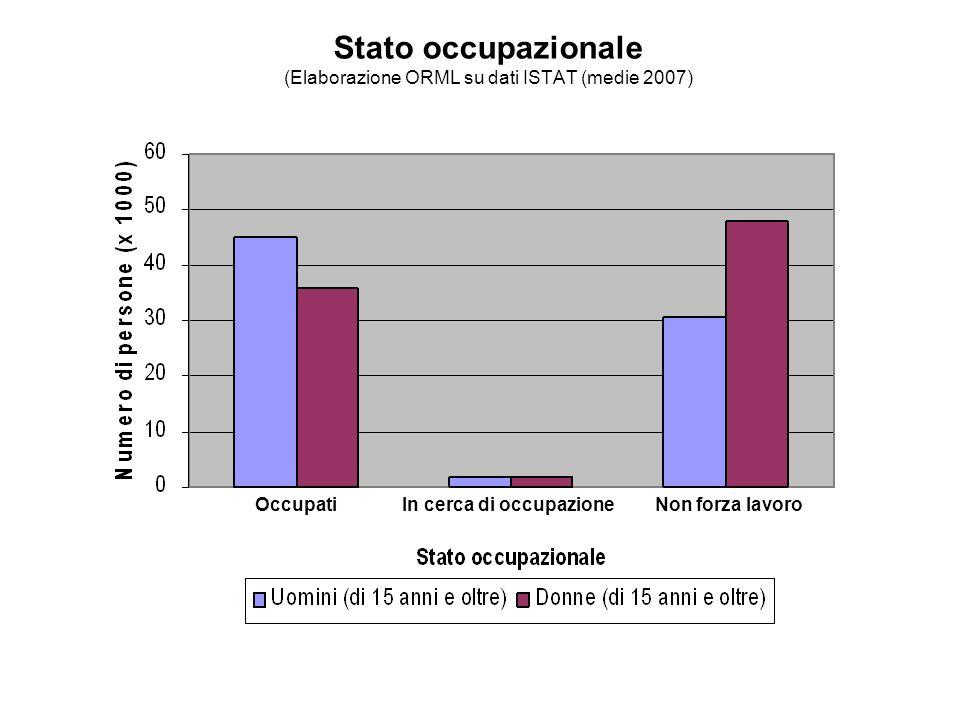Stato occupazionale (Elaborazione ORML su dati ISTAT (medie 2007) In cerca di occupazioneOccupatiNon forza lavoro