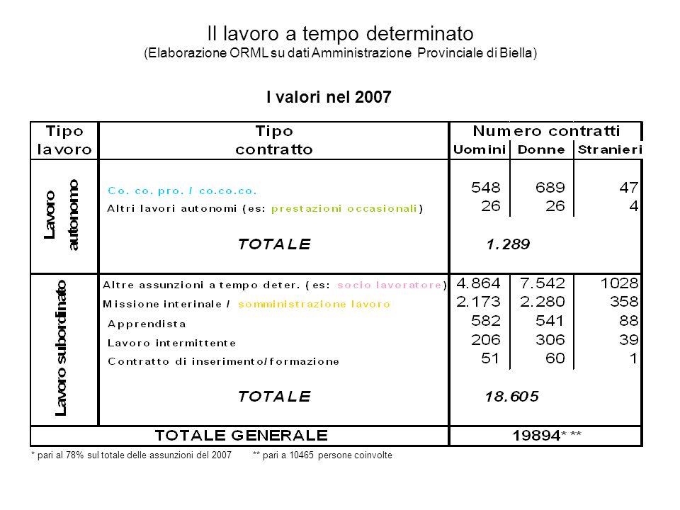 Il lavoro a tempo determinato (Elaborazione ORML su dati Amministrazione Provinciale di Biella) I valori nel 2007 * pari al 78% sul totale delle assunzioni del 2007 ** pari a 10465 persone coinvolte