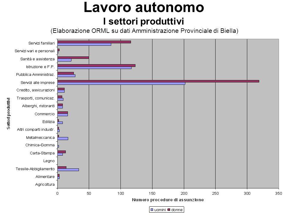 Lavoro autonomo I settori produttivi (Elaborazione ORML su dati Amministrazione Provinciale di Biella)