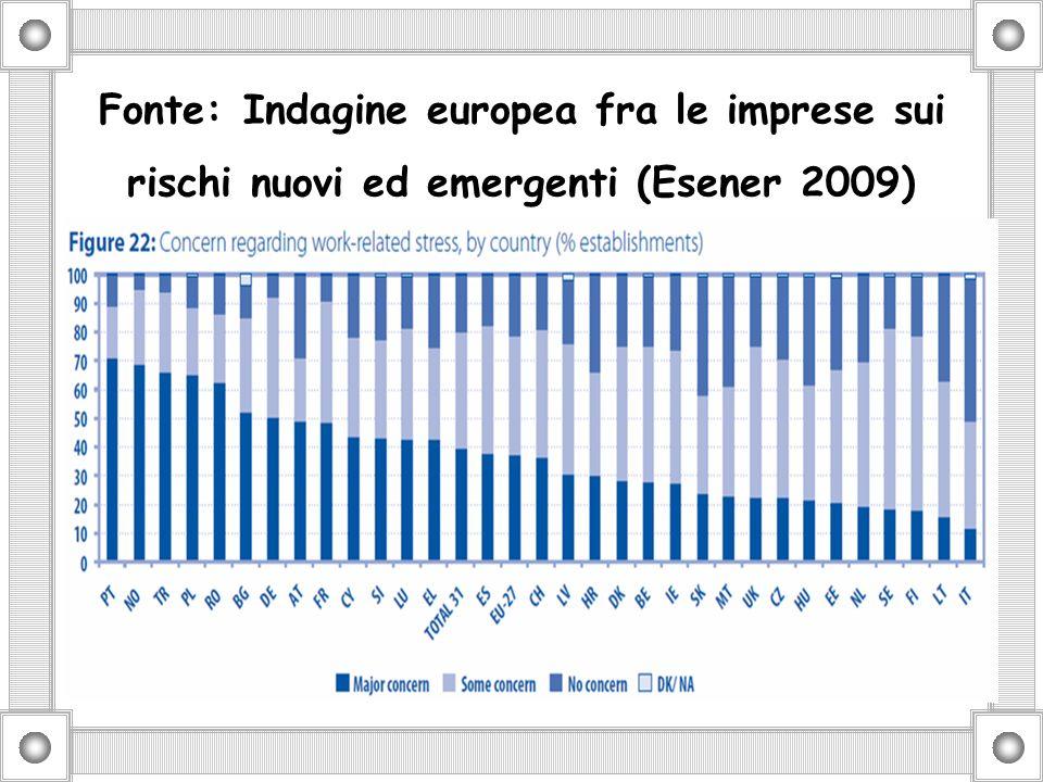 Fonte: Indagine europea fra le imprese sui rischi nuovi ed emergenti (Esener 2009)