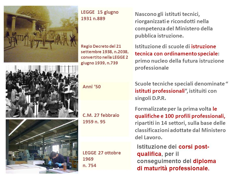 LEGGE 15 giugno 1931 n.889 Regio Decreto del 21 settembre 1938, n.2038, convertito nella LEGGE 2 giugno 1939, n.739 Nascono gli istituti tecnici, riorganizzati e ricondotti nella competenza del Ministero della pubblica istruzione.