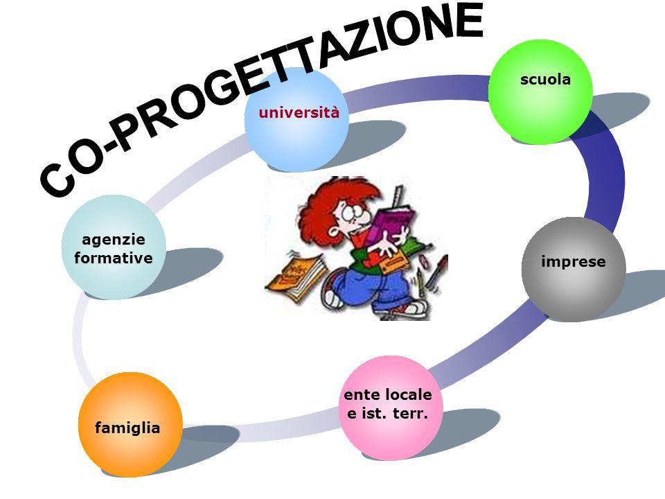 scuola università La famiglia Il territorio famiglia agenzie formative ente locale e ist.
