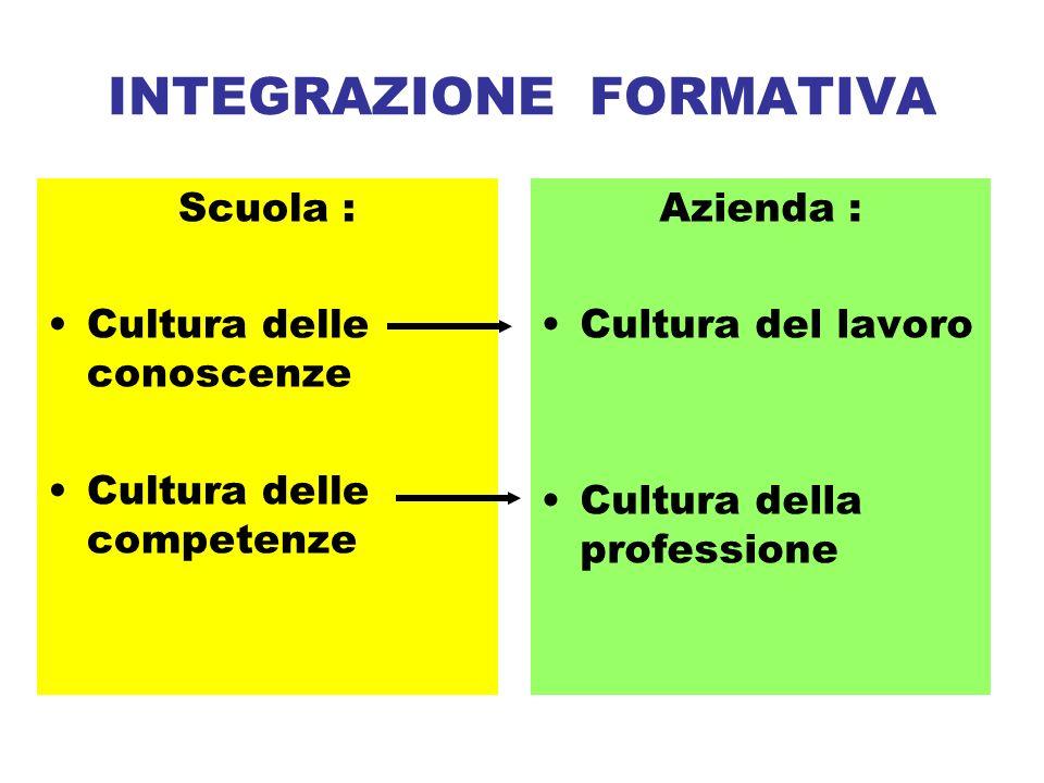 INTEGRAZIONE FORMATIVA Scuola : Cultura delle conoscenze Cultura delle competenze Azienda : Cultura del lavoro Cultura della professione