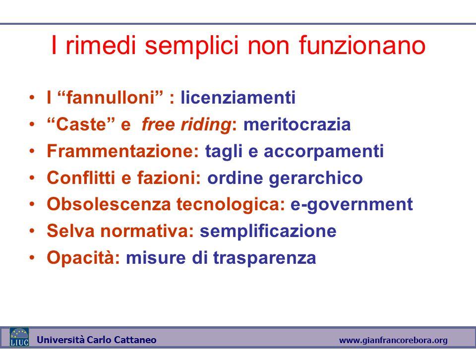 www.gianfrancorebora.org Università Carlo Cattaneo I rimedi semplici non funzionano I fannulloni : licenziamenti Caste e free riding: meritocrazia Fra
