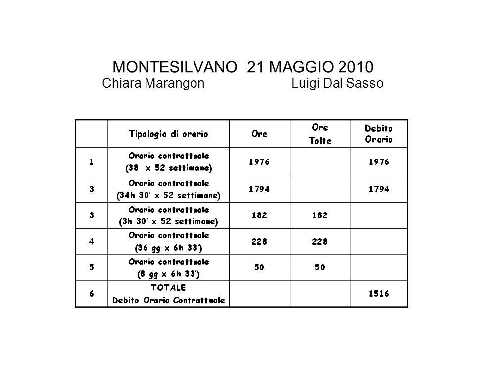 MONTESILVANO 21 MAGGIO 2010 Chiara Marangon Luigi Dal Sasso
