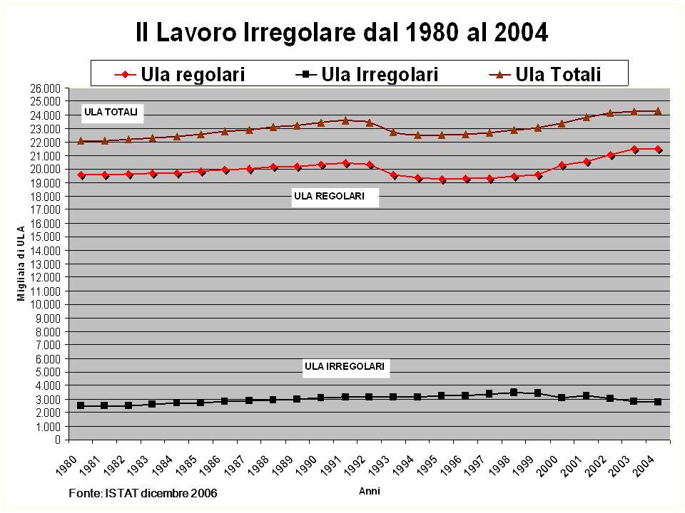 Fonte: ISTAT dicembre 2006