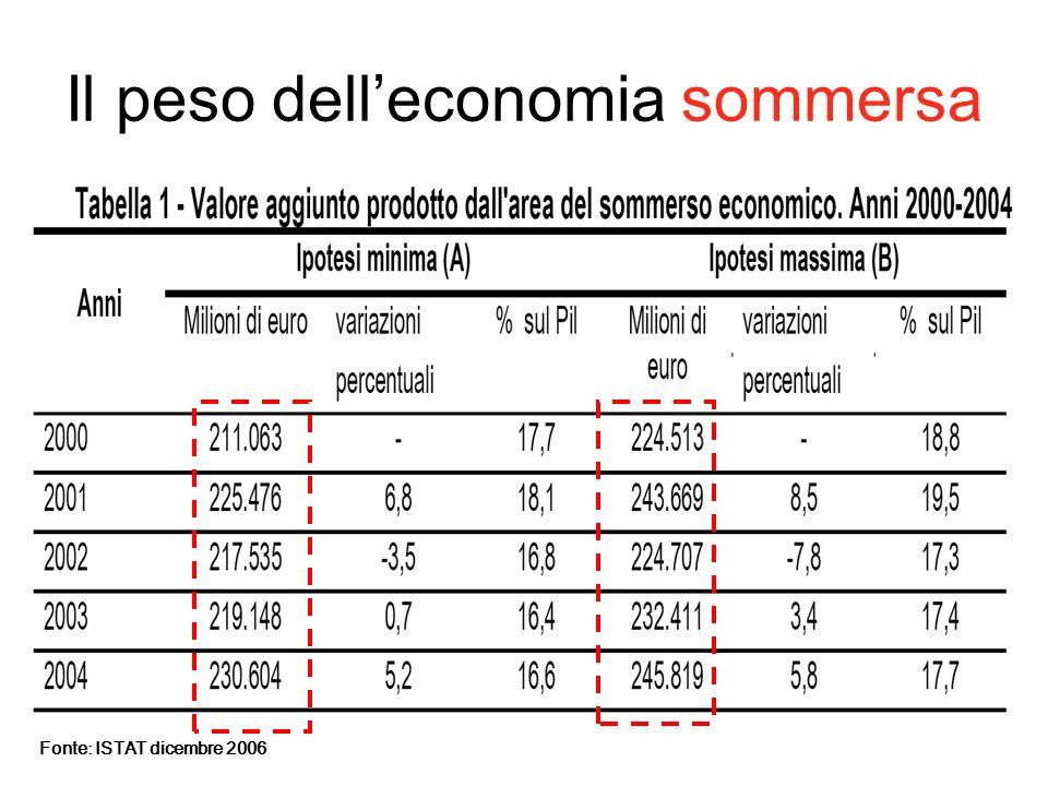 Il peso delleconomia sommersa Fonte: ISTAT dicembre 2006