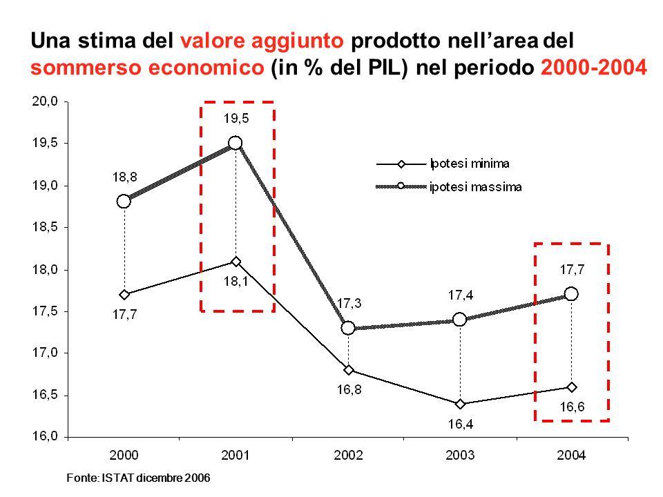 Una stima del valore aggiunto prodotto nellarea del sommerso economico (in % del PIL) nel periodo 2000-2004 Fonte: ISTAT dicembre 2006
