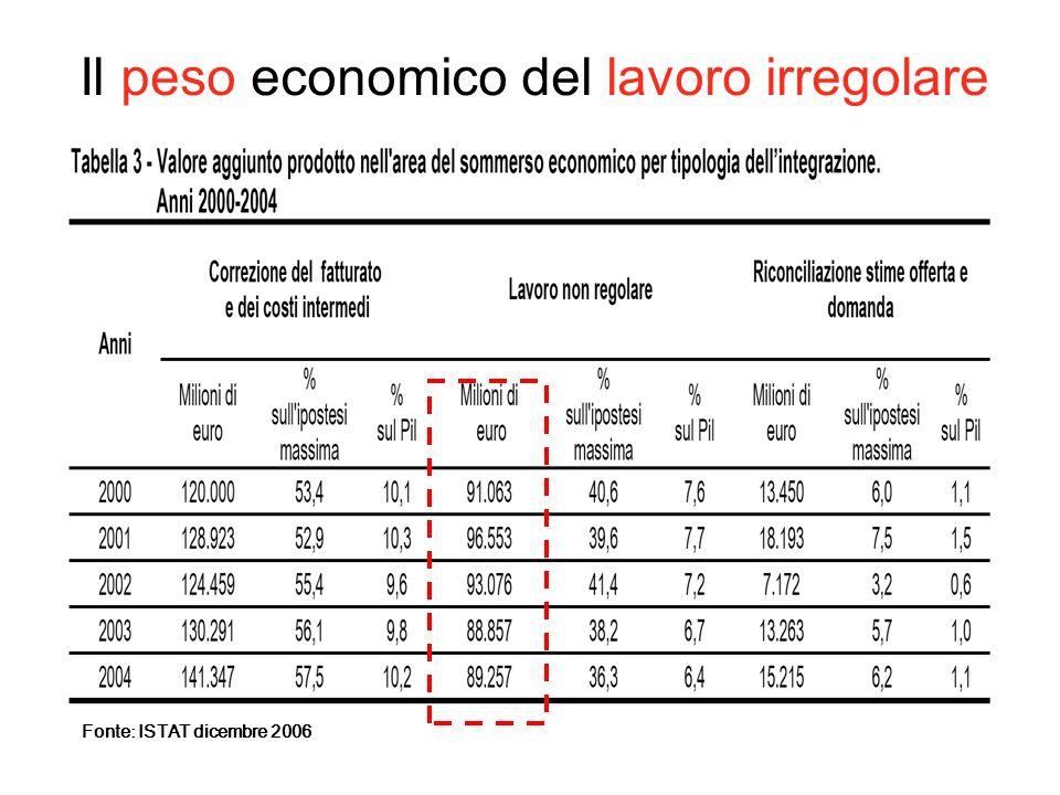 Il peso economico del lavoro irregolare Fonte: ISTAT dicembre 2006