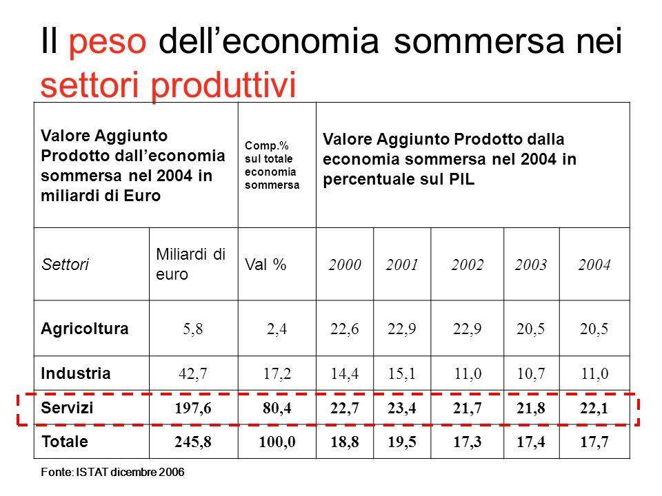 Il peso delleconomia sommersa nei settori produttivi Valore Aggiunto Prodotto dalleconomia sommersa nel 2004 in miliardi di Euro Comp.% sul totale eco