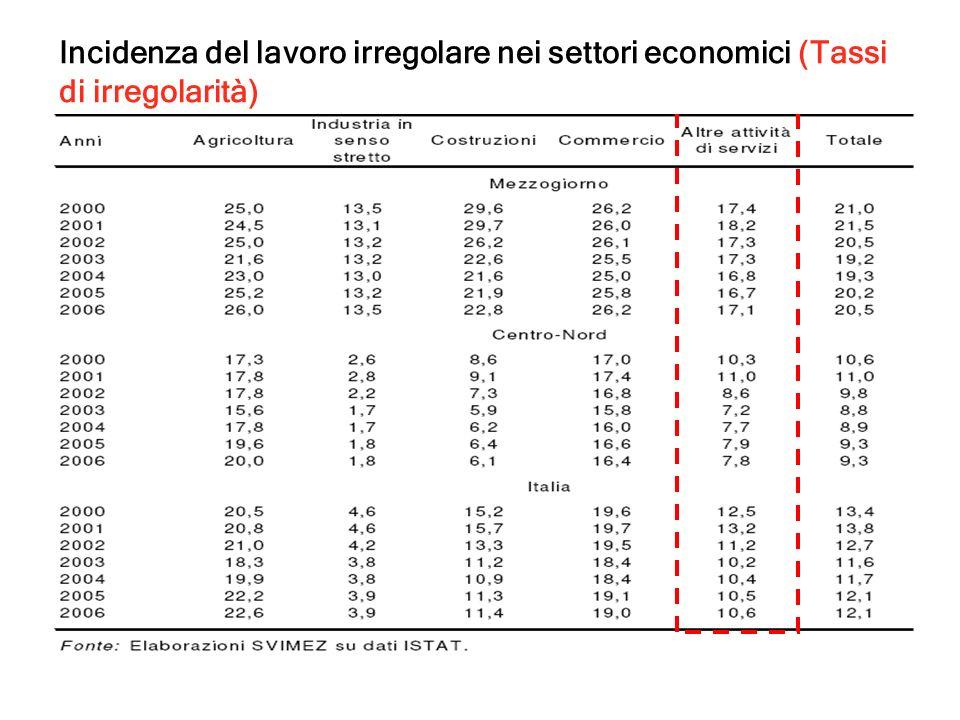 Incidenza del lavoro irregolare nei settori economici (Tassi di irregolarità)
