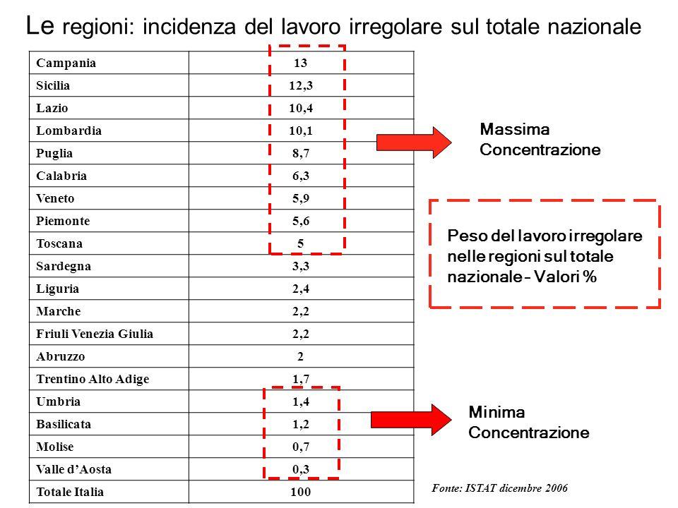 Le regioni: incidenza del lavoro irregolare sul totale nazionale Campania13 Sicilia12,3 Lazio10,4 Lombardia10,1 Puglia8,7 Calabria6,3 Veneto5,9 Piemon