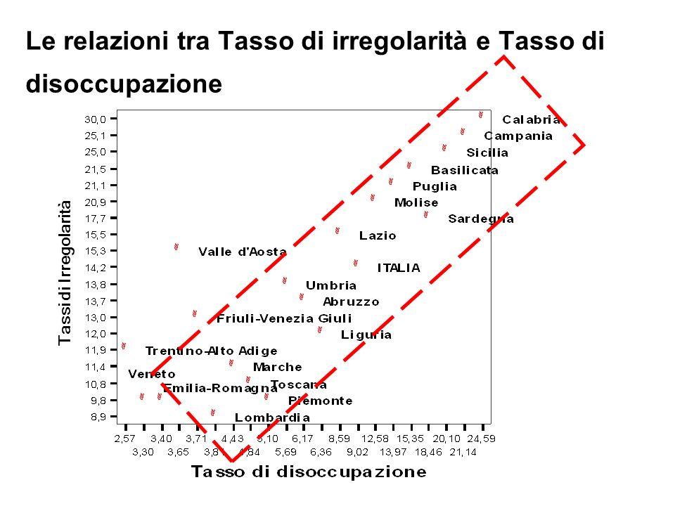 Le relazioni tra Tasso di irregolarità e Tasso di disoccupazione Tassi di Irregolarità