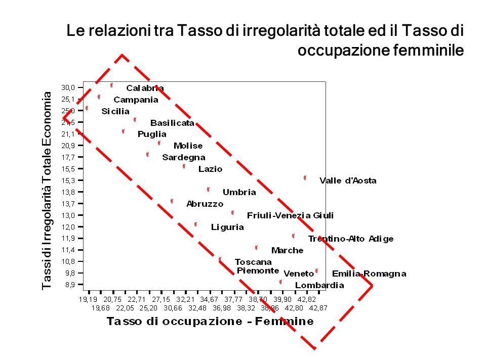 Tassi di Irregolarità Totale Economia Le relazioni tra Tasso di irregolarità totale ed il Tasso di occupazione femminile