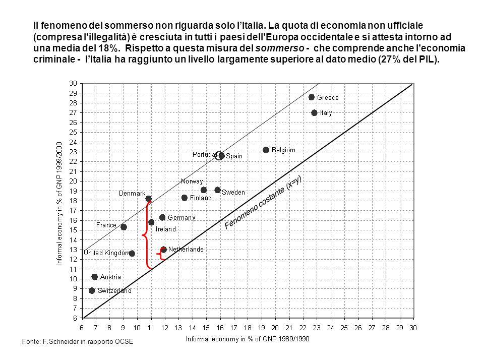 Il fenomeno del sommerso non riguarda solo lItalia. La quota di economia non ufficiale (compresa lillegalità) è cresciuta in tutti i paesi dellEuropa