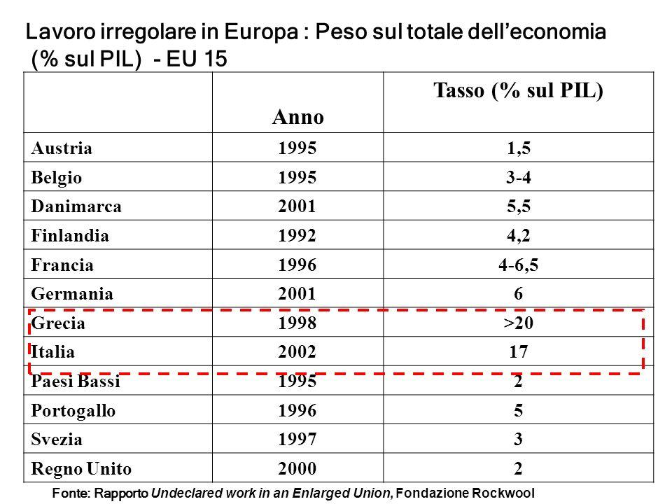 Tab. 1 - La dimensione del lavoro irregolare (in % PIL) Anno Tasso (% sul PIL) Austria19951,5 Belgio19953-4 Danimarca20015,5 Finlandia19924,2 Francia1