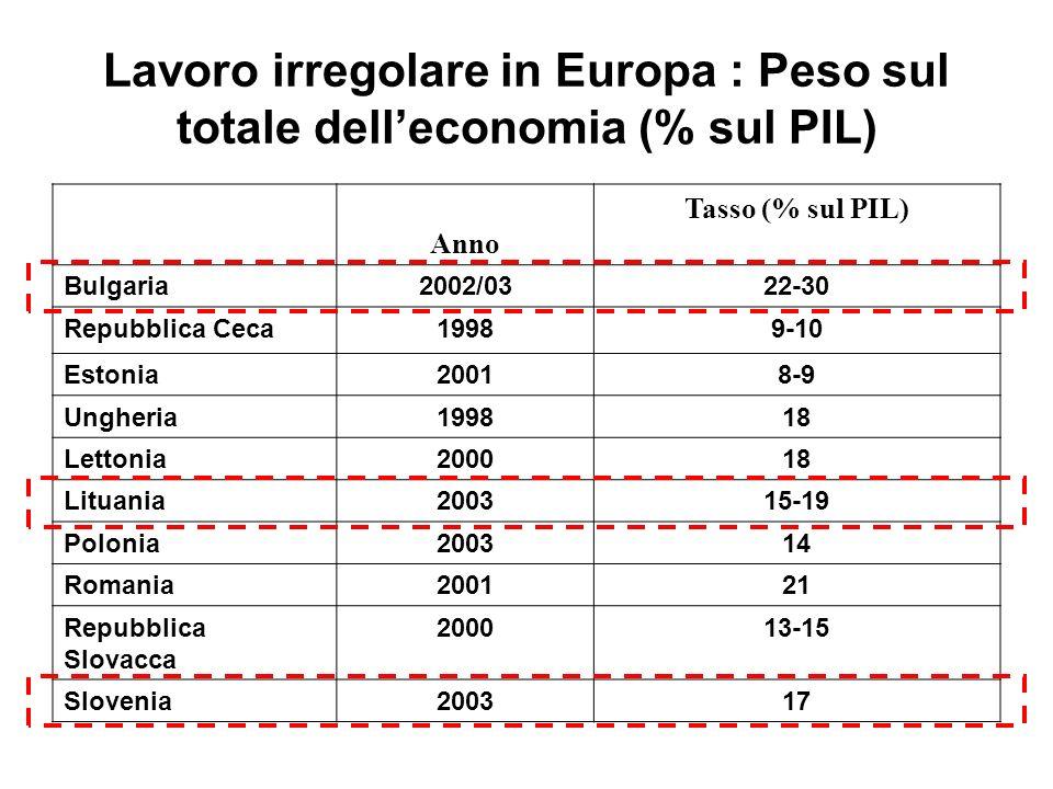Lavoro irregolare in Europa : Peso sul totale delleconomia (% sul PIL) Anno Tasso (% sul PIL) Bulgaria2002/0322-30 Repubblica Ceca19989-10 Estonia2001