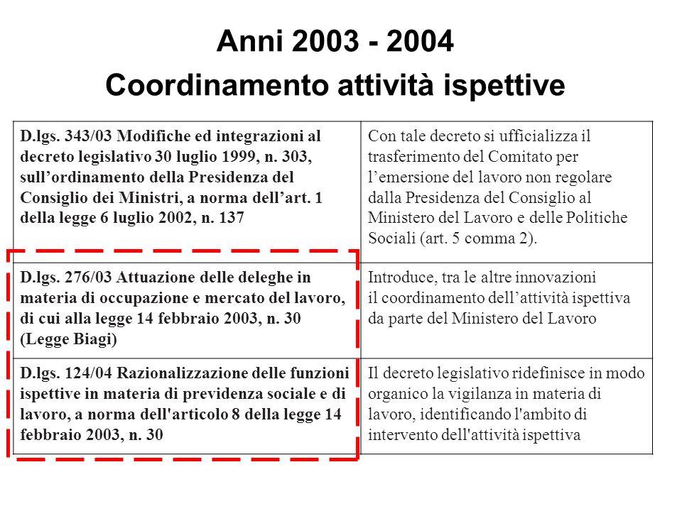 Anni 2003 - 2004 Coordinamento attività ispettive D.lgs. 343/03 Modifiche ed integrazioni al decreto legislativo 30 luglio 1999, n. 303, sullordinamen