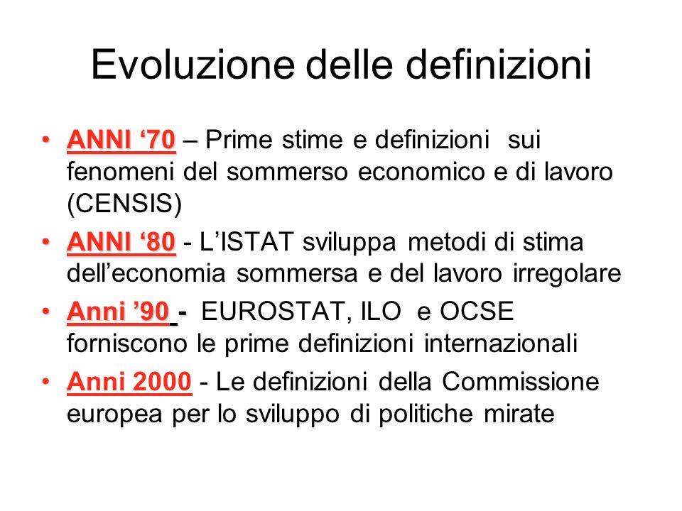 Evoluzione delle definizioni ANNI 70ANNI 70 – Prime stime e definizioni sui fenomeni del sommerso economico e di lavoro (CENSIS) ANNI 80ANNI 80 - LIST